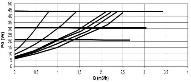 гидравлические параметры насоса EVOSTA