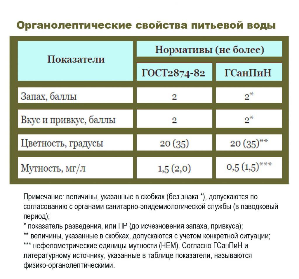 Таблица_ свойства_воды
