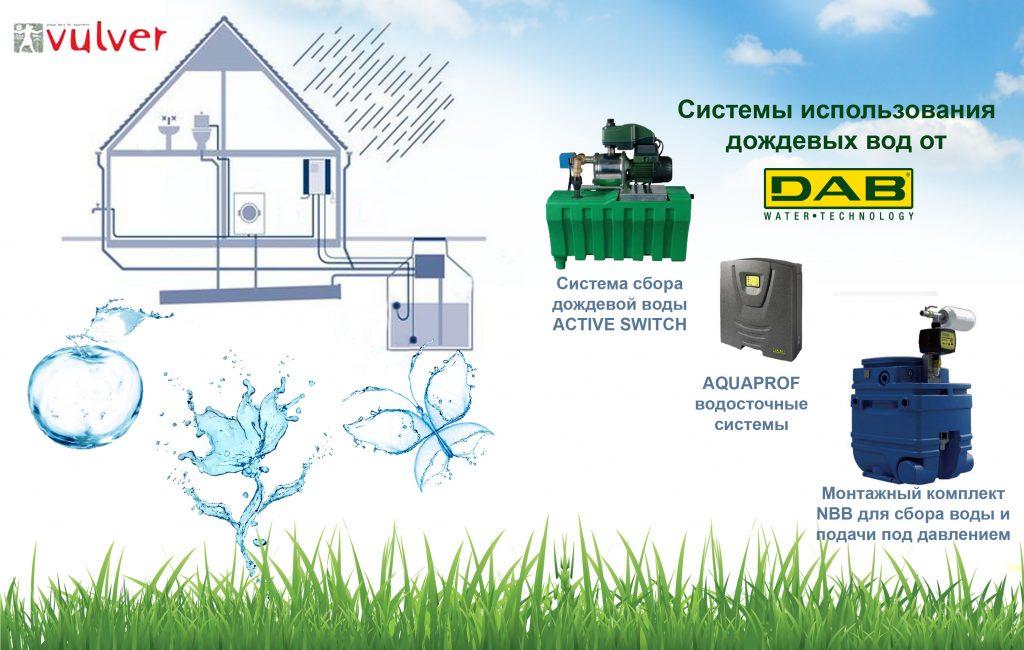 Системы сбора дождевых вод